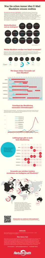 sendeffect präsentiert Infografik E-Mail Blacklists von Return Path