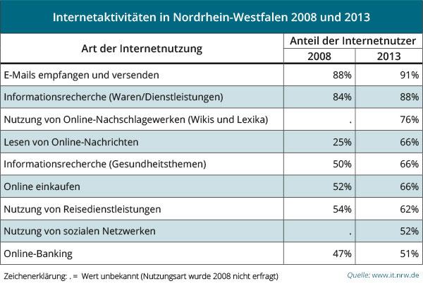 E-Mails sind die beliebteste Internetnutzungsart 2013 in NRW