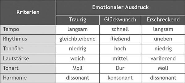 Mögliche Umsetzung ausgewählter emotionaler Inhalte für Marken durch musikalische Elemente.<br />(Quelle: Ausschnitt aus der Übersicht von Bruner, 1990, S. 100)