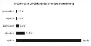 Prozentuale Verteilung der Sinneswahrnehmung(Quelle: Steiner, Sensory Branding, S. 84, in Anlehnung an Kilian/Brexendorf, 2005, S. 12)
