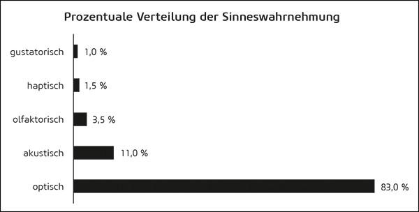 Prozentuale Verteilung der Sinneswahrnehmung<br />(Quelle: Steiner, Sensory Branding, S. 84, in Anlehnung an Kilian/Brexendorf, 2005, S. 12)