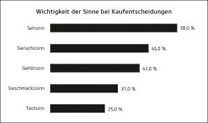Wichtigkeit der Sinne bei Kaufentscheidungen(Quelle: Steiner, Sensory Branding, 2011, S. 85, in Anlehnung an Lindstrom, 2005, S. 69)