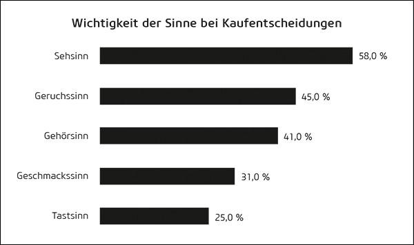 Wichtigkeit der Sinne bei Kaufentscheidungen<br />(Quelle: Steiner, Sensory Branding, 2011, S. 85, in Anlehnung an Lindstrom, 2005, S. 69)