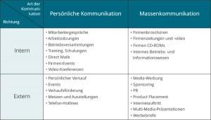 Einsatz der Kommunikationsinstrumente für Anspruchsgruppen innerhalb und außerhalb eines Unternehmens. (In Anlehnung an Bruhn)