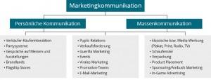 Einteilung der Kommunikationsinstrumente