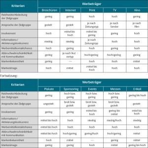 Klassifikation ausgewählter Kommunikationsinstrumente nach Leistungskriterien und -anforderungen