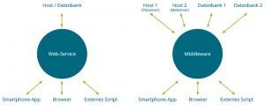 Schematische Gegenüberstellung eines Web-Service und einer Middleware